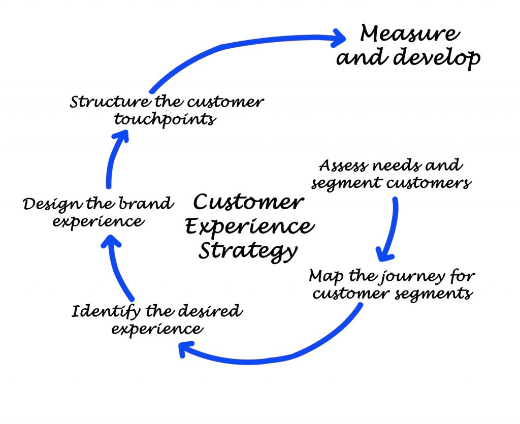 The Customer Experience Strategy